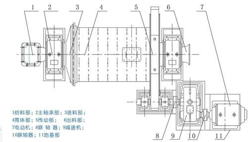 格子球磨机的结构