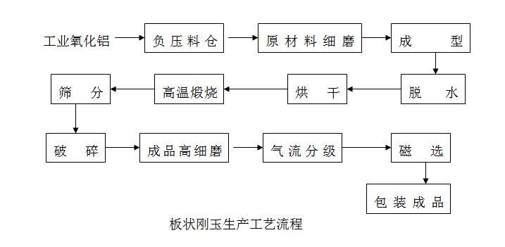 河南煜鑫高科年产5万吨板状刚玉生产线